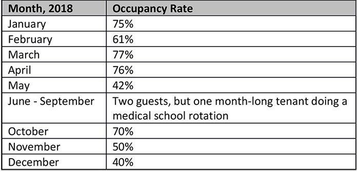 Airbnb Rental Occupancy