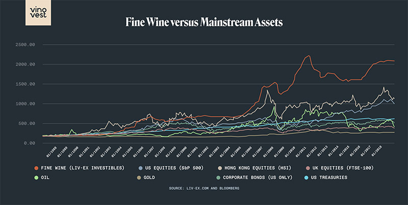 Fine Wine Investment vs. Mainstream Investments